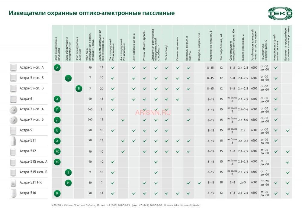 Извещатель охранный объемный оптико-электронный Астра-9 (ИО 409-22) - 6